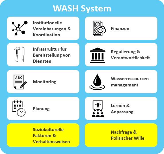 Funktionsbereich WASH-Systeme